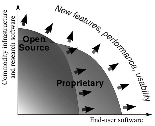 Open source or propriety software?