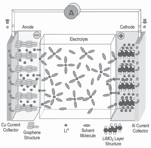 materials and processing for lithium ion batteries. Black Bedroom Furniture Sets. Home Design Ideas