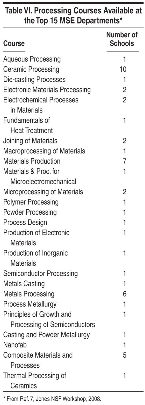 Undergraduate Materials Education 2010 Electrical Engineering 4 Year Plan Uc Davis Table 6